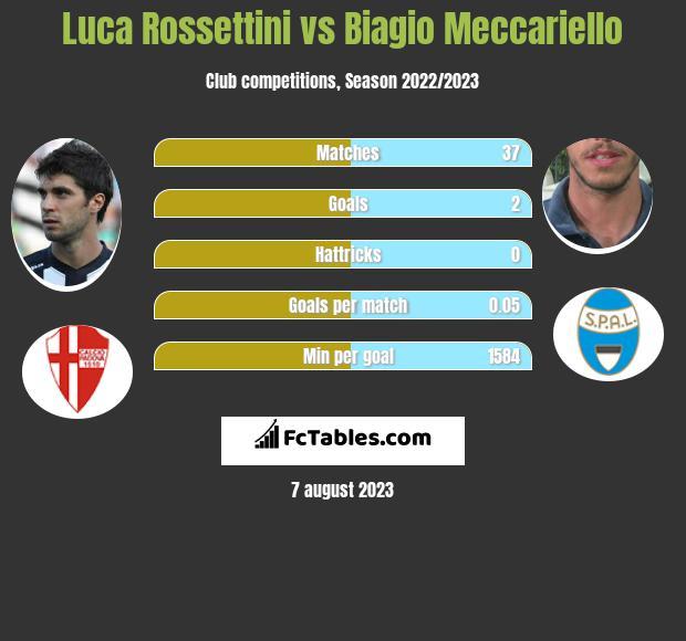 Luca Rossettini vs Biagio Meccariello infographic