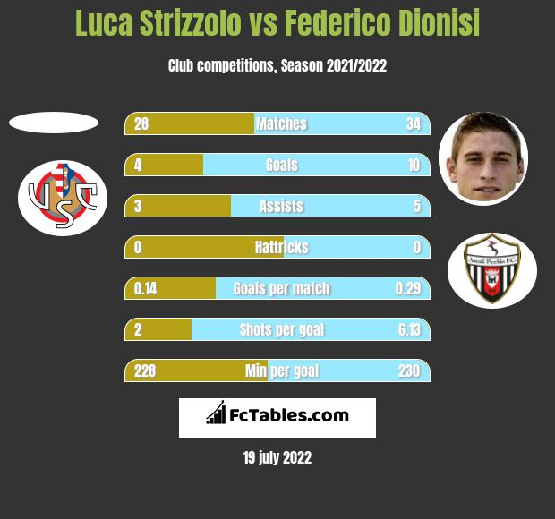 Luca Strizzolo vs Federico Dionisi h2h player stats