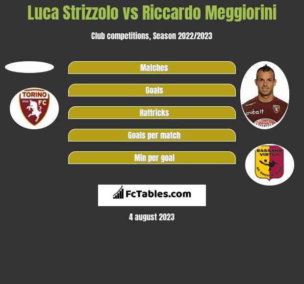 Luca Strizzolo vs Riccardo Meggiorini h2h player stats