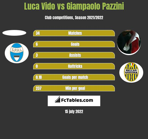 Luca Vido vs Giampaolo Pazzini h2h player stats