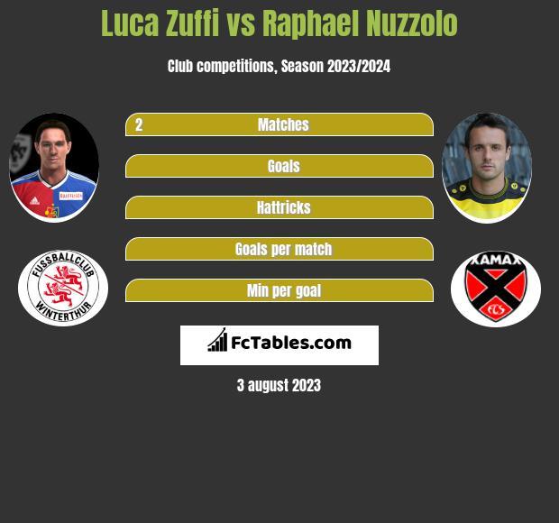 Luca Zuffi vs Raphael Nuzzolo infographic