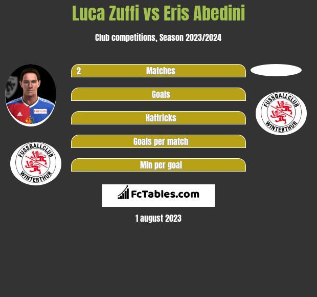 Luca Zuffi vs Eris Abedini - C...