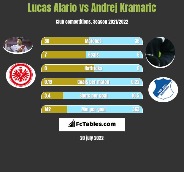Lucas Alario vs Andrej Kramaric h2h player stats