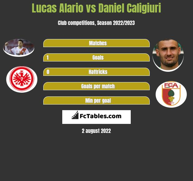 Lucas Alario vs Daniel Caligiuri h2h player stats