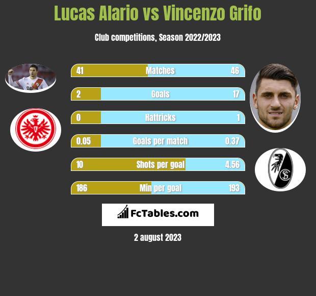 Lucas Alario vs Vincenzo Grifo h2h player stats