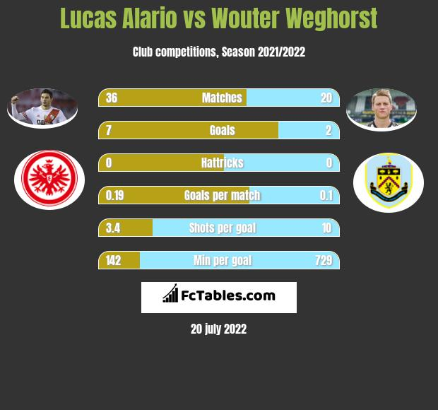 Lucas Alario vs Wouter Weghorst infographic