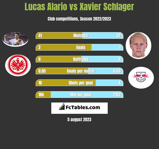 Lucas Alario vs Xavier Schlager h2h player stats