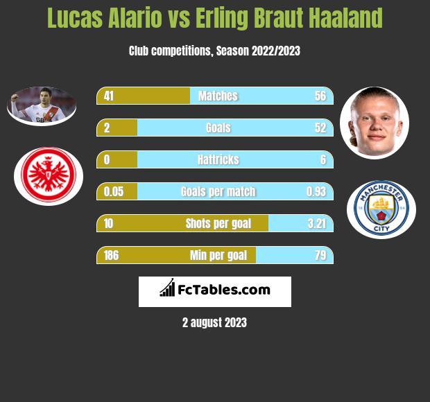 Lucas Alario vs Erling Braut Haaland h2h player stats