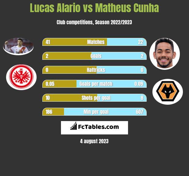 Lucas Alario vs Matheus Cunha h2h player stats