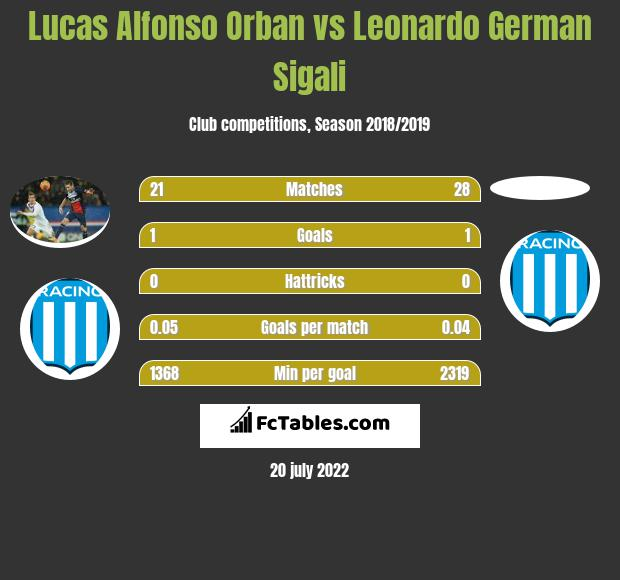Lucas Alfonso Orban vs Leonardo Sigali infographic