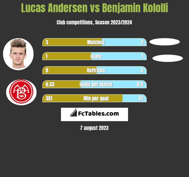 Lucas Andersen vs Benjamin Kololli h2h player stats