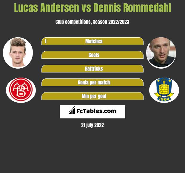 Lucas Andersen infographic statistics for Broendby IF