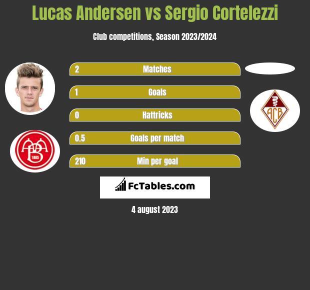 Lucas Andersen vs Sergio Cortelezzi h2h player stats