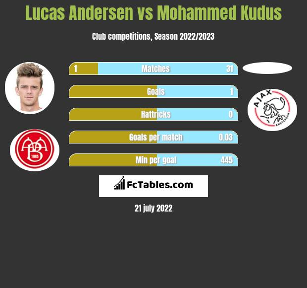 Lucas Andersen vs Mohammed Kudus infographic