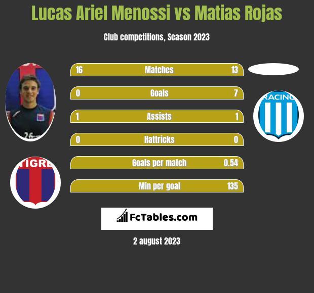 Lucas Ariel Menossi vs Matias Rojas h2h player stats