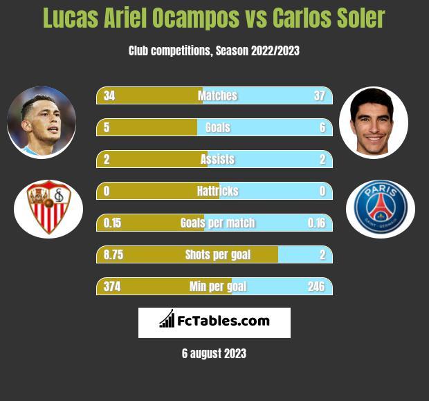 Lucas Ariel Ocampos vs Carlos Soler infographic