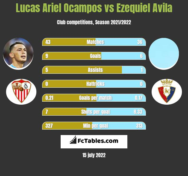 Lucas Ariel Ocampos vs Ezequiel Avila infographic
