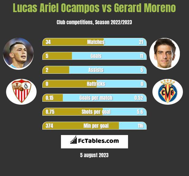 Lucas Ariel Ocampos vs Gerard Moreno h2h player stats