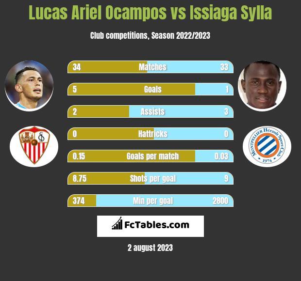 Lucas Ariel Ocampos vs Issiaga Sylla infographic
