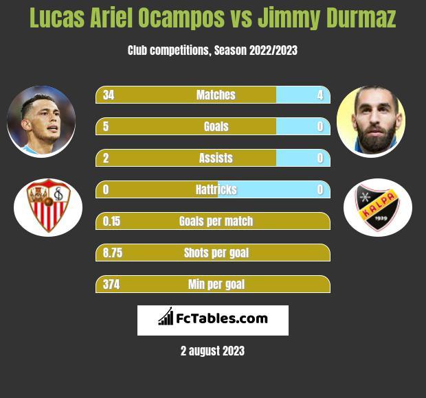 Lucas Ariel Ocampos vs Jimmy Durmaz infographic