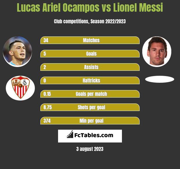 Lucas Ariel Ocampos vs Lionel Messi infographic