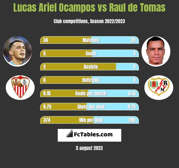 Lucas Ariel Ocampos vs Raul de Tomas h2h player stats