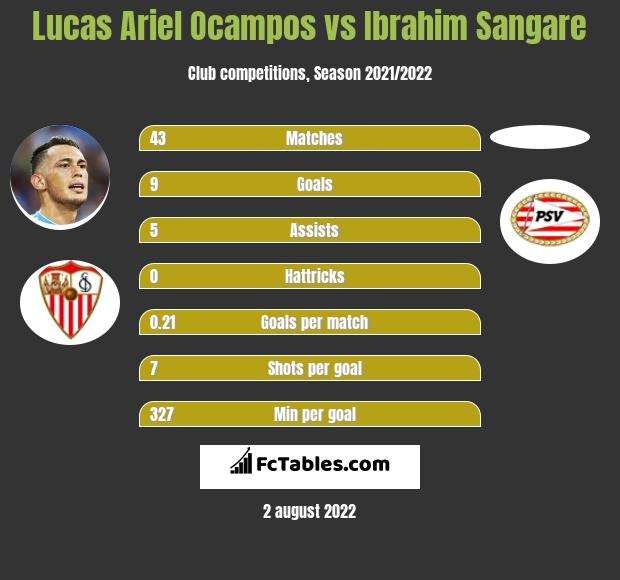 Lucas Ariel Ocampos infographic statistics for Toulouse
