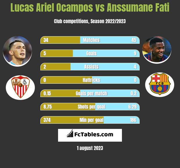 Lucas Ariel Ocampos vs Anssumane Fati infographic