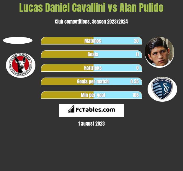Lucas Daniel Cavallini vs Alan Pulido h2h player stats