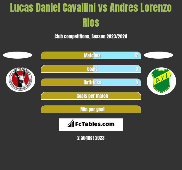 Lucas Daniel Cavallini vs Andres Lorenzo Rios h2h player stats