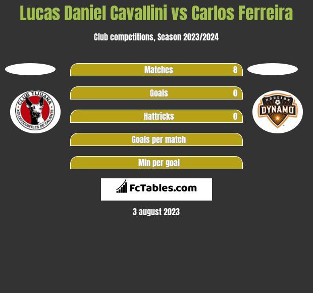Lucas Daniel Cavallini vs Carlos Ferreira h2h player stats