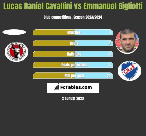 Lucas Daniel Cavallini vs Emmanuel Gigliotti h2h player stats