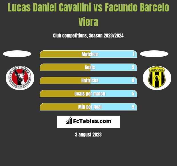 Lucas Daniel Cavallini vs Facundo Barcelo Viera h2h player stats