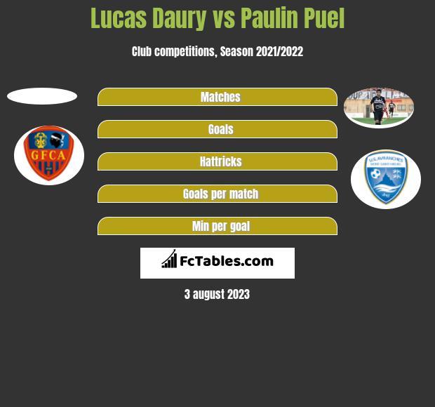 Lucas Daury vs Paulin Puel h2h player stats