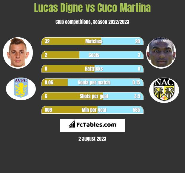 Lucas Digne vs Cuco Martina infographic