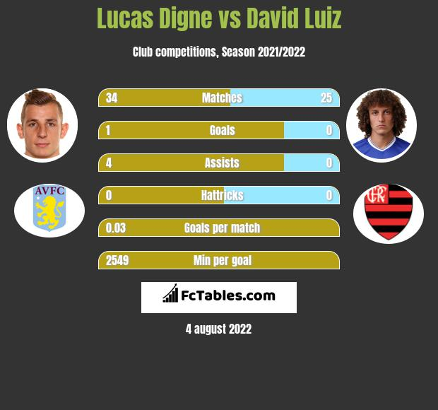 Lucas Digne infographic statistics for Arsenal