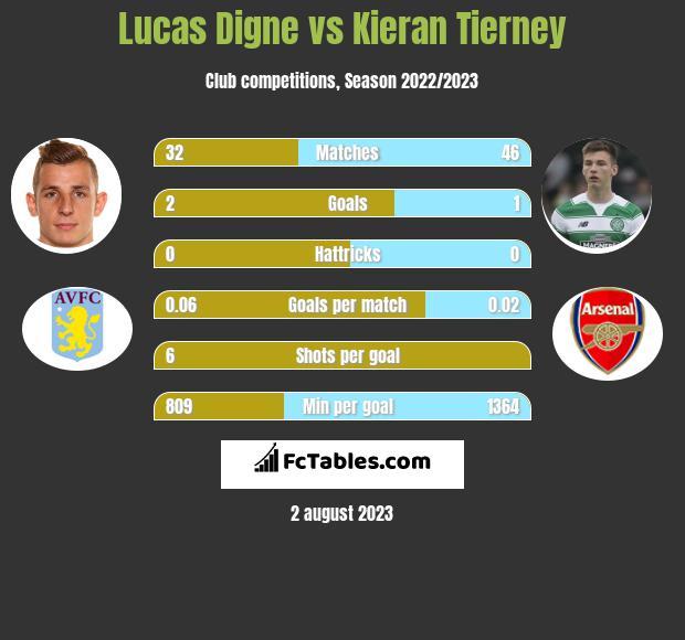 Lucas Digne vs Kieran Tierney infographic