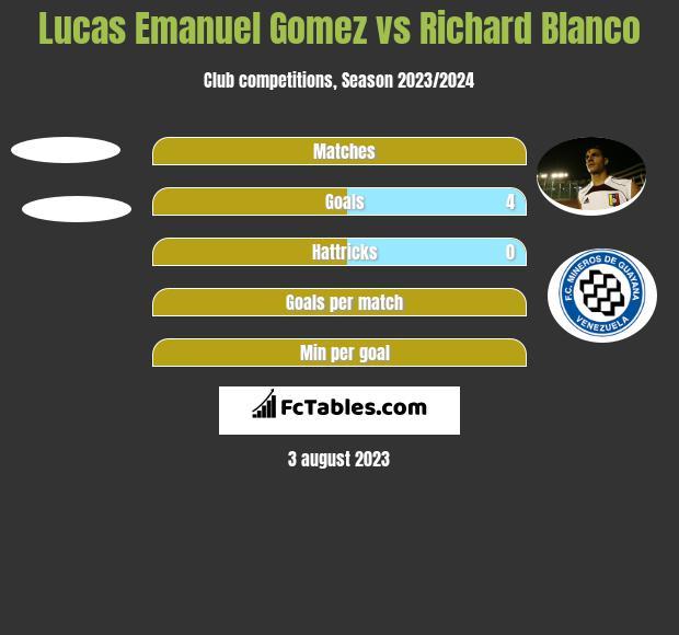 Lucas Emanuel Gomez vs Richard Blanco h2h player stats
