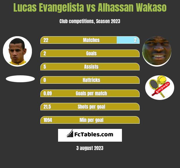 Lucas Evangelista vs Alhassan Wakaso infographic