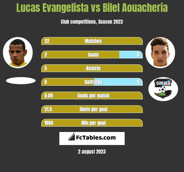 Lucas Evangelista vs Bilel Aouacheria infographic