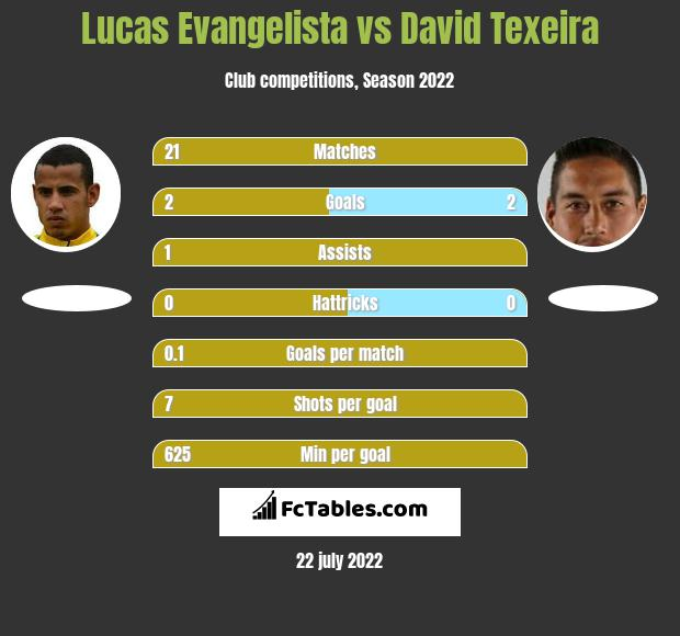 Lucas Evangelista vs David Texeira infographic