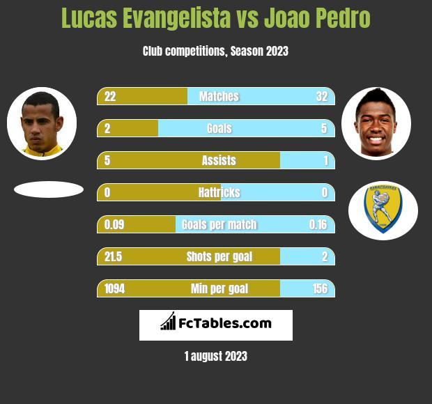 Lucas Evangelista vs Joao Pedro infographic