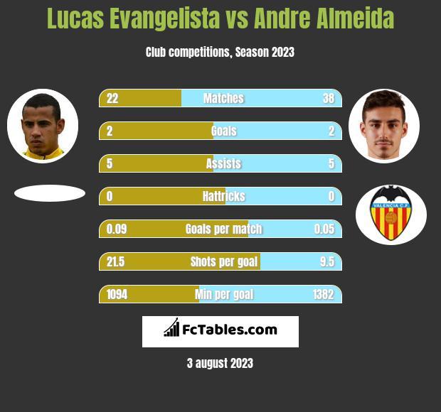 Lucas Evangelista vs Andre Almeida infographic