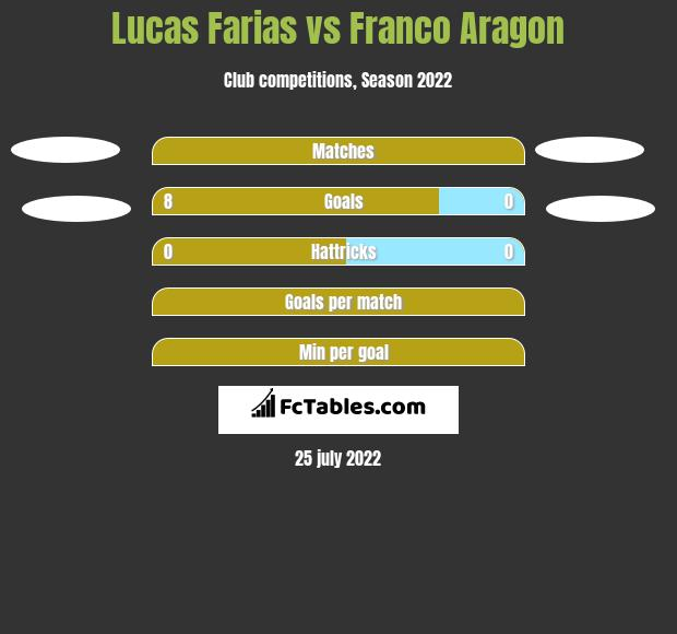 Lucas Farias vs Franco Aragon h2h player stats