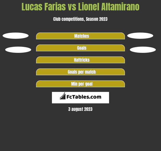 Lucas Farias vs Lionel Altamirano h2h player stats