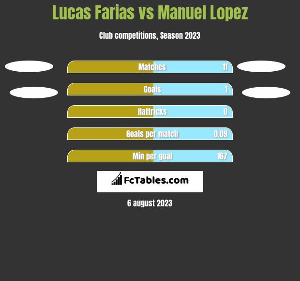 Lucas Farias vs Manuel Lopez h2h player stats