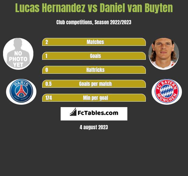 Lucas Hernandez vs Daniel van Buyten infographic
