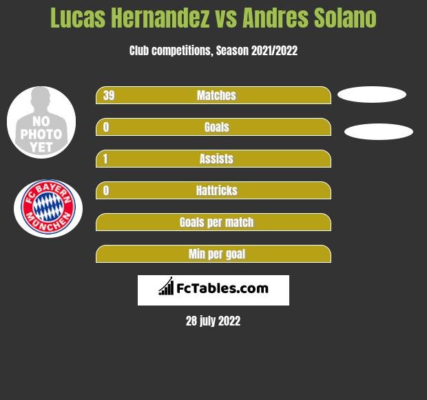 Lucas Hernandez infographic statistics for Atletico Madrid