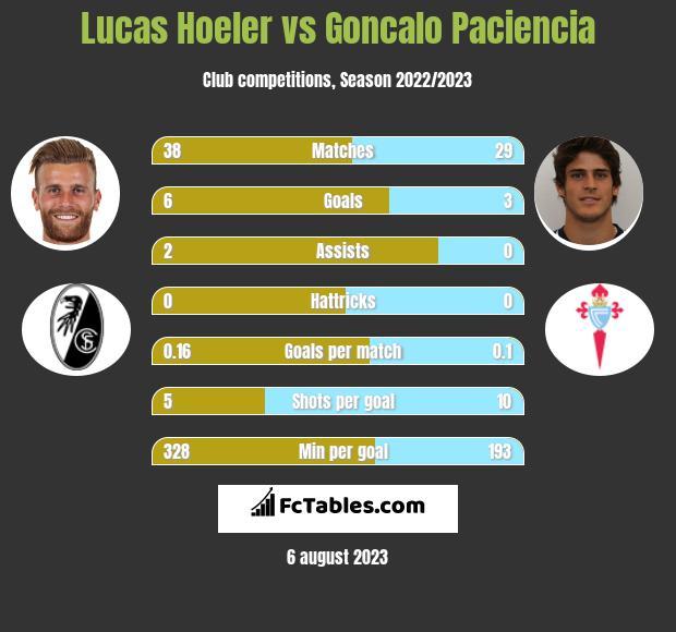 Lucas Hoeler vs Goncalo Paciencia h2h player stats