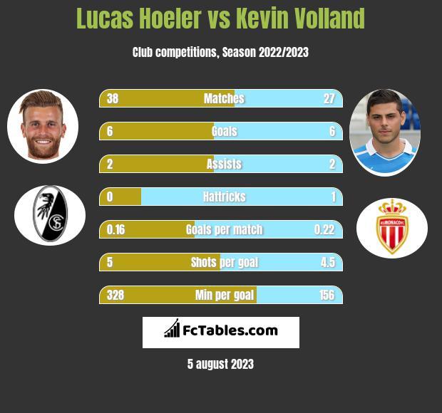 Lucas Hoeler vs Kevin Volland h2h player stats